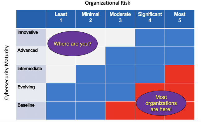 Chart - Top axis Organizationsl Risk - 1 to 5 Least, Minimal, Moderate, Significant, Most. Left Axis Cybersecurity Maturity -  Innovative, Advanced, Intermediate, Evolving, Baseline. Most organizations are in the 3-5 risk and Baseline to intermediate area