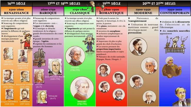 EVOLUTION HISTORIQUE