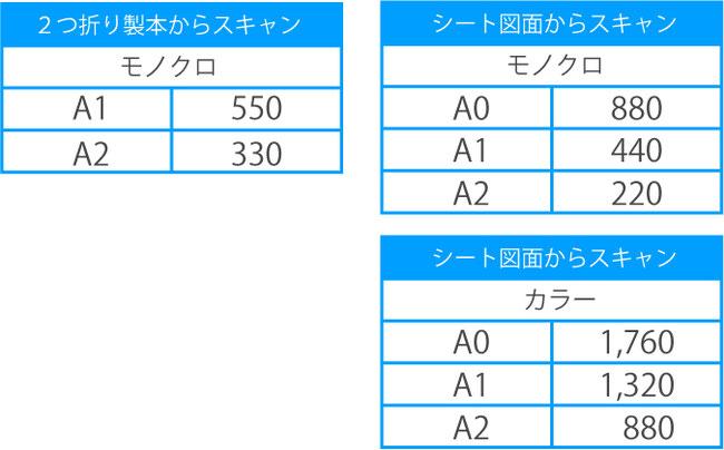二つ折り製本からスキャン,モノクロ,A1,500,A2300 シート原稿からスキャン,モノクロ,A0,800,A1,400,A2,200 シート図面からスキャン,カラー,A0,1600,A1,1200,A2,800,シート図面とはホチキスや本の状態から独立した1枚物の紙のことです。