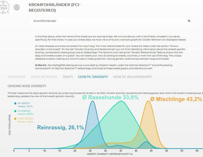 Daten per 28. April 2019, Quelle Genoscoper Finnland, MyDogDNA