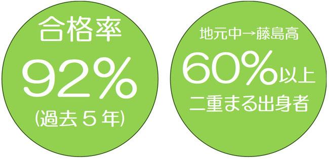 三国中学から藤島高進学者の半数以上が二重まる出身者です。