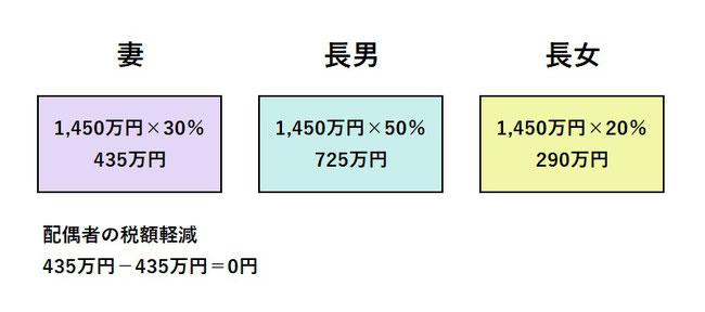 配偶者の税額軽減 相続税