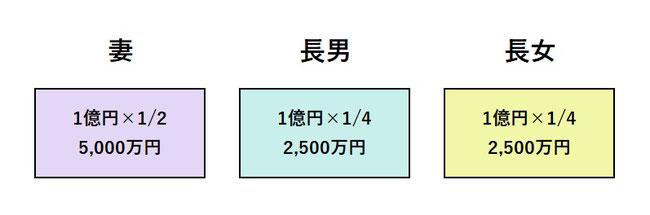 相続税の計算 法定相続分