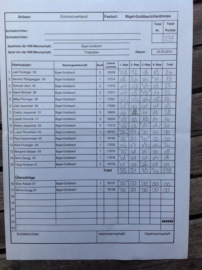 Spielliste Eichholzverband 23.05.2014