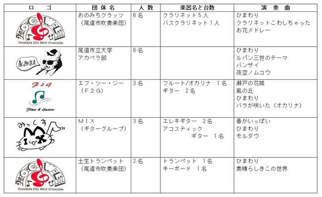 2013 ひまわり音楽祭   出演グループ、構成、演奏曲