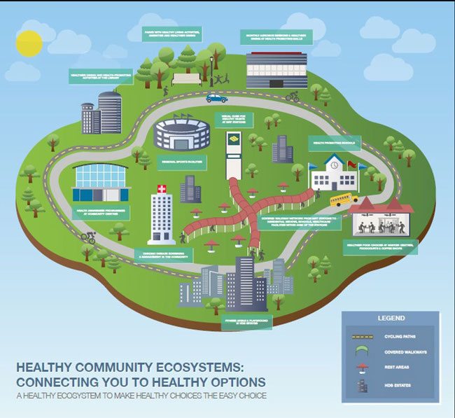 Illustration of a Healthy Community Ecosystem providing convenient access to health promoting options.