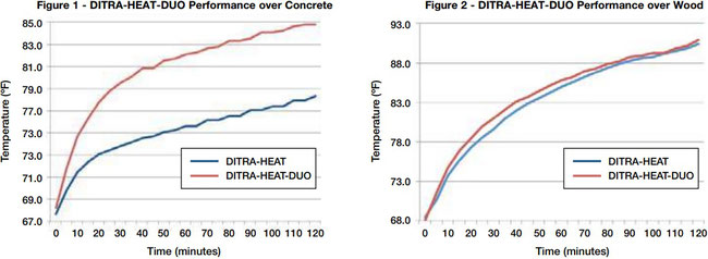 Two graphs showing how DitraHeat Duo prevents heat loss over concrete
