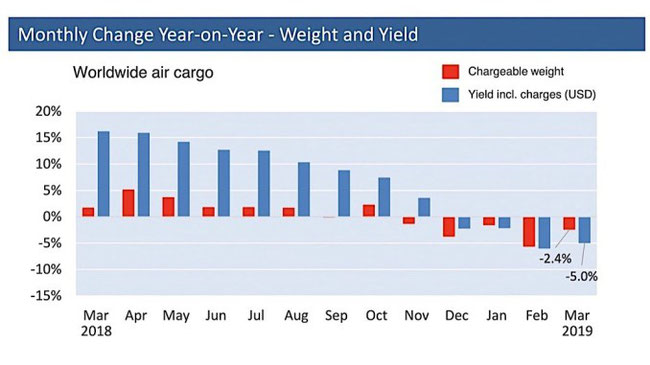Weight and yield tend to go south as indicated in this chart  -  courtesy: ACD