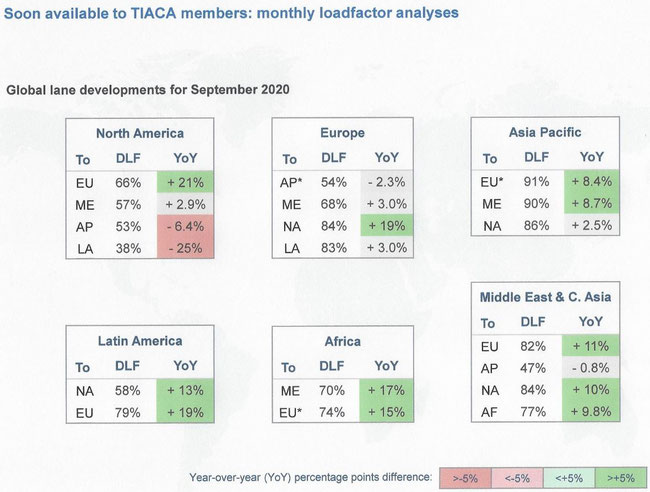 TIACA members will get monthly updates on load factors – chart: TIACA/Clive BV