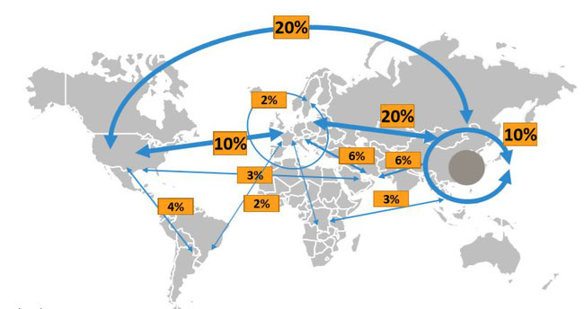 Air freight takes place especially in the northern hemisphere between Asia and North America / Europe  -  courtesy: Frankfurt University of Applied Sciences