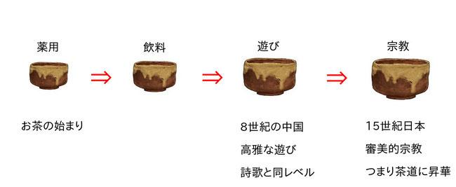 お茶の進化