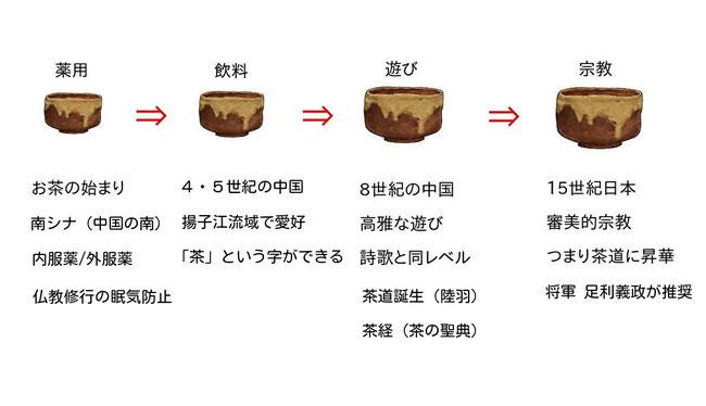 お茶の役割の歴史