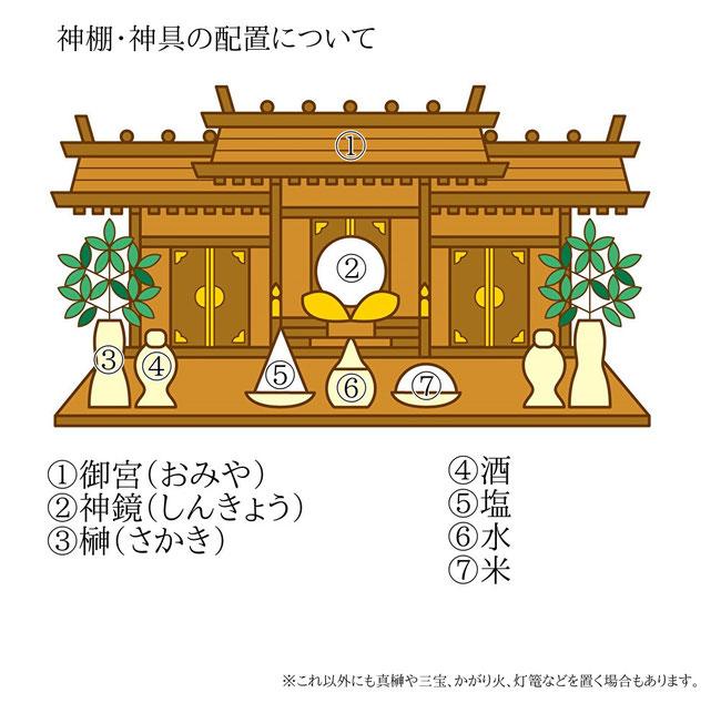神棚・神具の配置について