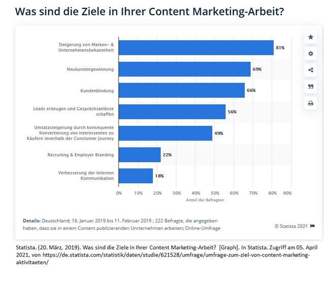 Statista. (20. März, 2019). Was sind die Ziele in Ihrer Content Marketing-Arbeit?