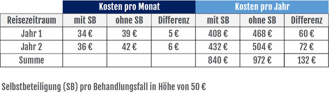 Weltreise - Auslandskrankenversicherung Kostenaufstellung
