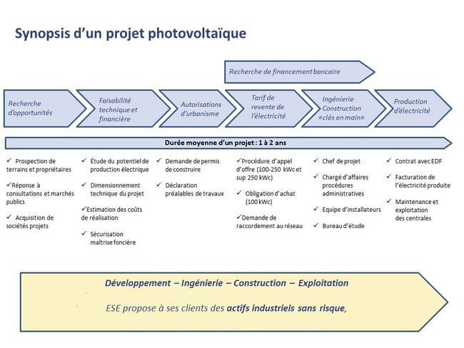 Hangar agricole photovoltaique b timent solaire gratuit - Formulaire permis de construire hangar agricole ...
