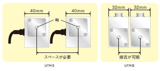 UTM3 UTMⅢ 筐体がさらに小型に!