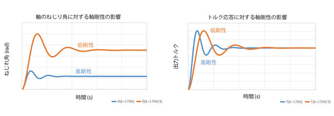 ユニパルスのフランジ型トルクメータ UTF 剛性