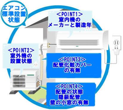 家庭用エアコン無料取り外し回収可能チェック項目 横浜都筑区
