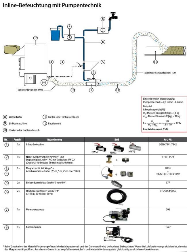 Staubreduzierung bei Einblasdämmstoff durch Inlinebefeuchtung mit Pumpe