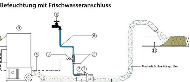 Staubreduzierung durch Inlinebefeuchtung von Einblasdämmstoff