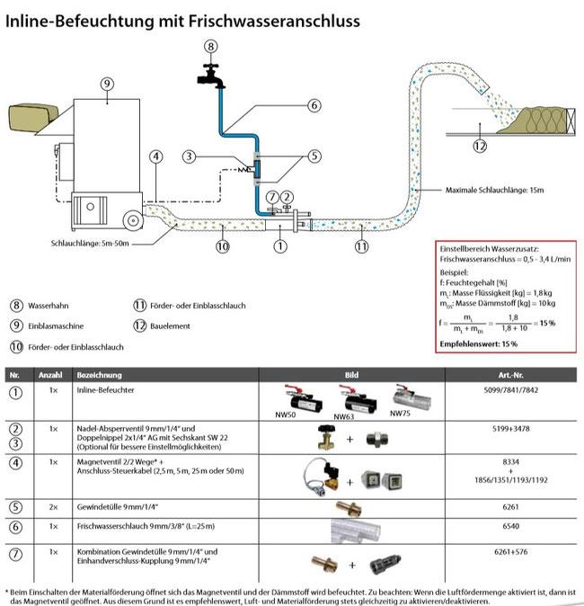 Staubreduzierung bei Einblasdämmstoff durch Inlinebefeuchtung mit Wasserdruck