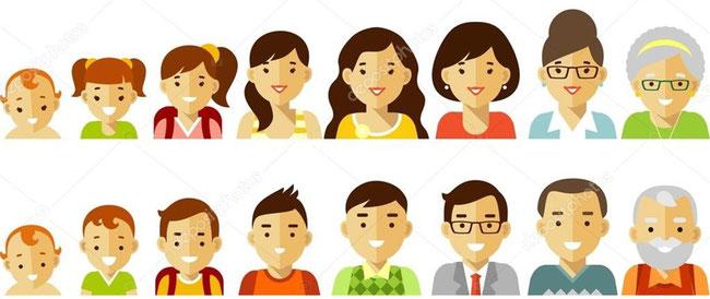 Quelle: http://st2.depositphotos.com/1011935/9147/v/950/depositphotos_91471218-People-generations-avatars-at-different.jpg