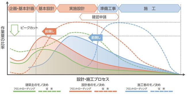 作業量低減の概念図(※引用:「フロントローディングの手引き2019」、p.9)