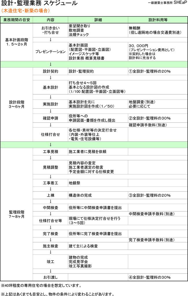設計と監理業務スケジュール