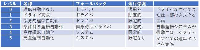 表1:国際的に検討されているSAEによる自動化レベル(内閣府仮訳,2016)