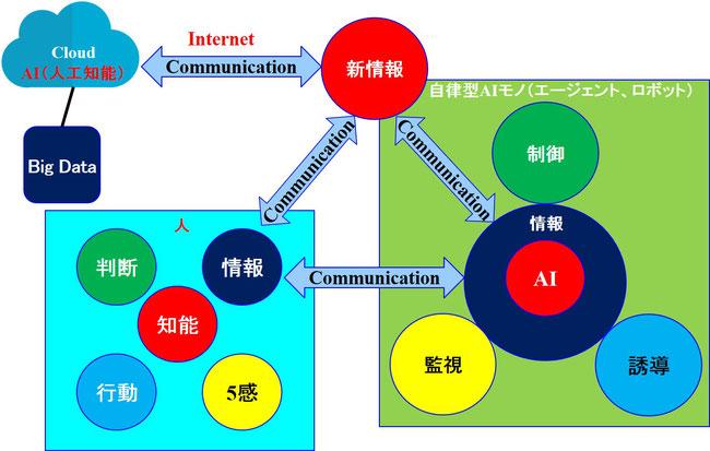 人智を結集した自律型AIモノ(エージェント、ロボット)