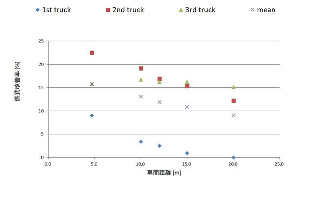 図2 自動運転トラックのプラトゥーン走行の省エネルギー効果(走行速度80km/h)
