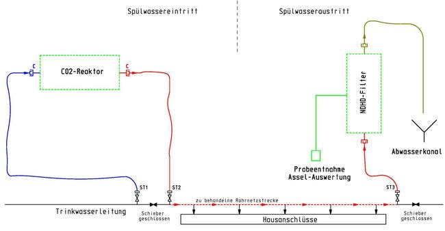 Schema der CO2-Spülung mit Vorfiltration im CO2-Reaktor, Spülung des abgeschieberten Rohrabschnittes und Analyse am Austrittshydranten (copyright Gunkel)