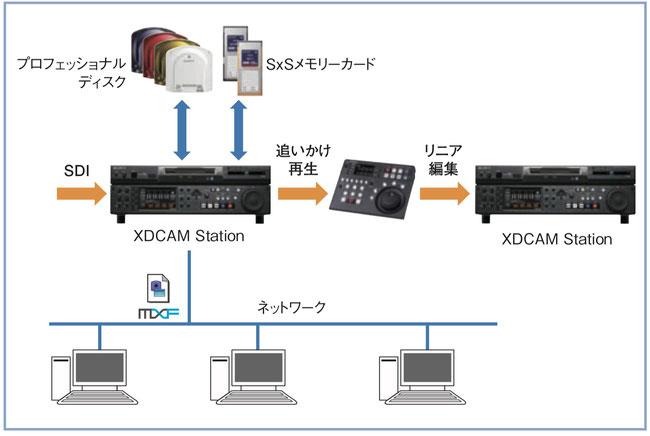4k uhd 4k変換  HDCAM HDCAM-SR XDCAM BETACAM デジベ ベーカム ベータカム シブサン umatic  Uマチック hi8 hi-8 Prores, MP4 teefive ティーファイブ ワークフロー Uマチック ベータカム データ 変換 betacam  prores p2hd xdcam  mpeghd 422 long50 avcintra mxf 3層ディスク 三層ディスク DVCAM デジベ HDCAM HDCAMSR HDCAM-SR prores422