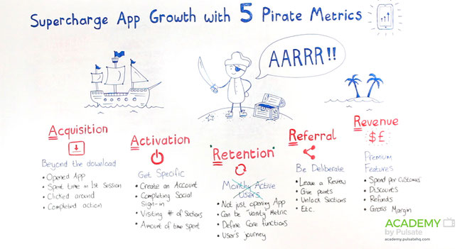 Quelle: http://academy.pulsatehq.com/pirate-mobile-metrics-overview