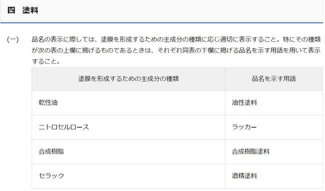 消費者庁_塗料