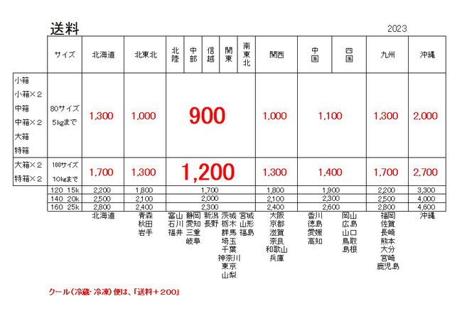 もちづき農園 2019年 宅配送料(税込)
