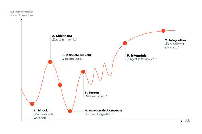 https://digitalimpactlabs.de/blog/change-management