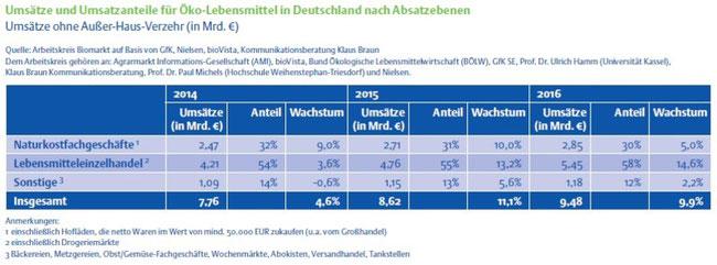 Umsatz Bio-Lebensmittel Deutschland