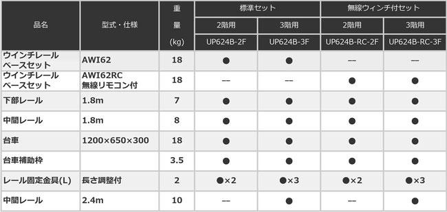 UP624B スペースリフト2 構成表