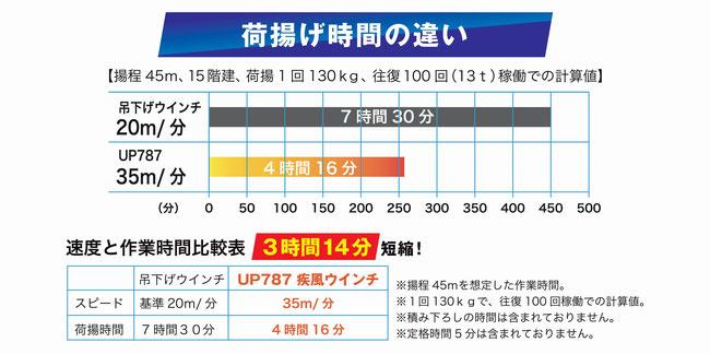 ハイスピード高速ウインチUP787 疾風ウインチと吊下げウインチ(ホイスト)との比較