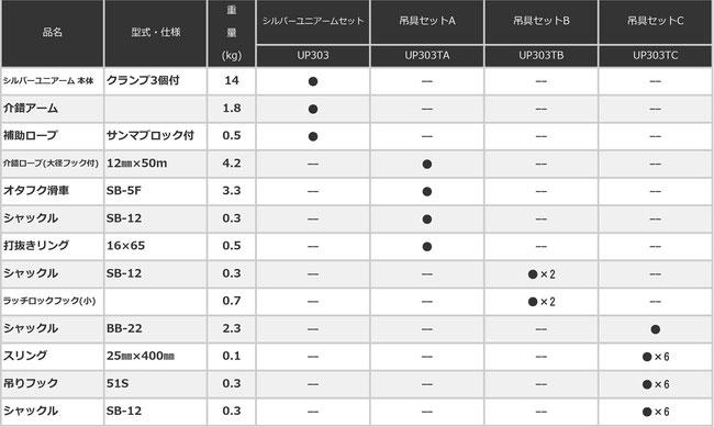 シルバーユニアーム 構成表