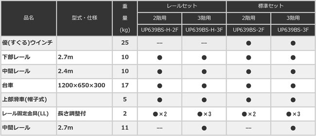 UP639BS 助っ人リフト 構成表