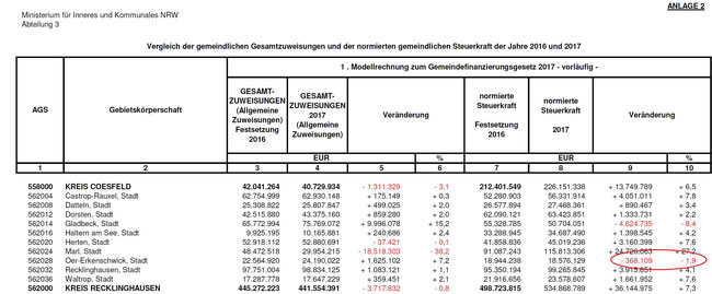 Tabelle Gfg 2017 Kreis Recklinghausen