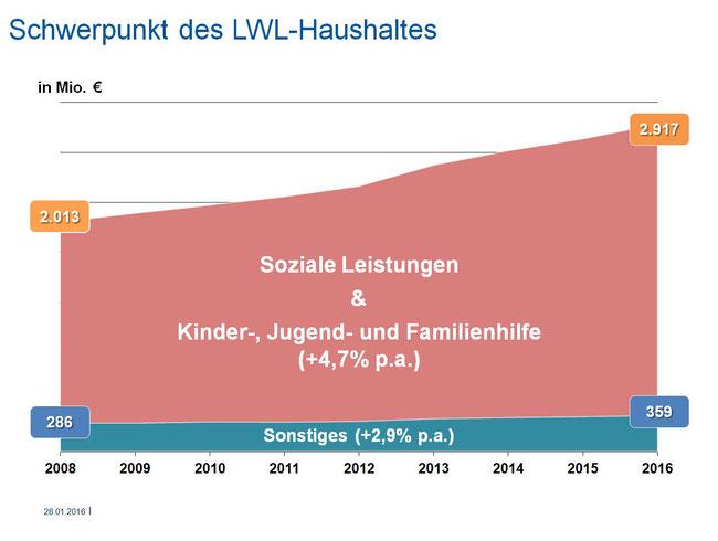 Soziale Leistungen bilden den LWL-Ausgabenschwerpunkt. Grafik: LWL