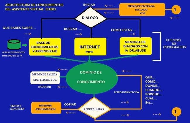 ESQUEMA DE LA ARQUITECTURA DE CONOCIMIENTOS