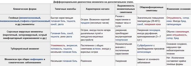"Менингит - Шпаргалки для ""скорой помощи"""