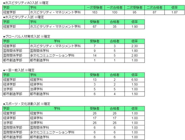 亜細亜大学総合型選抜入試結果