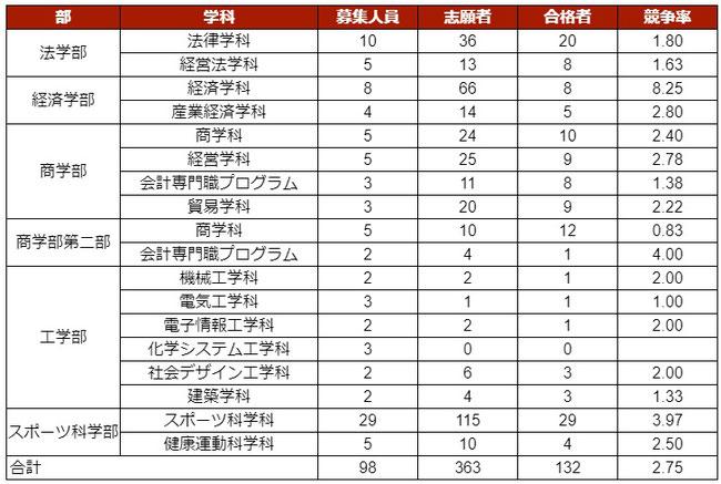 福岡大学, 2021年度, 総合型選抜, 入試結果, 倍率,