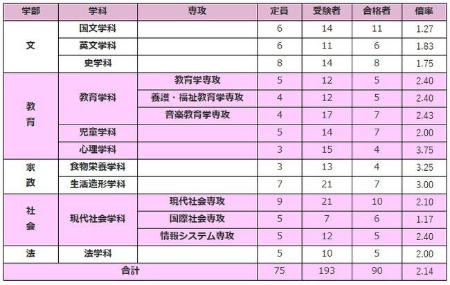 京都女子大学総合型選抜入試倍率
